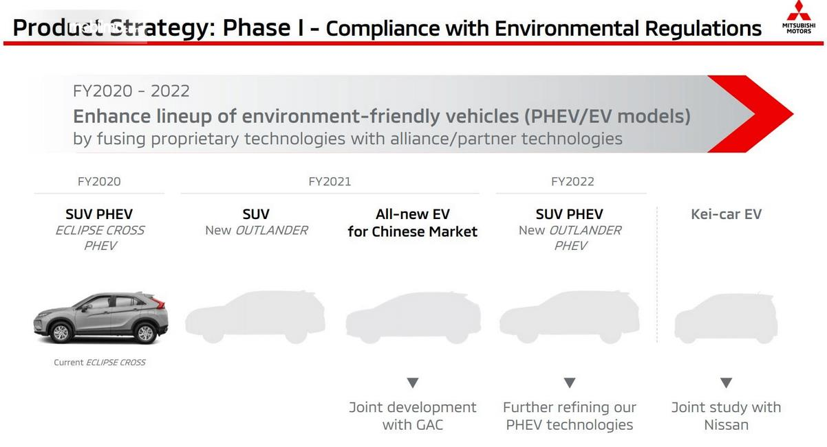 Gambar ini menunjukkan product strategy phase 1 salah satunya Eclipse Cross PHEV