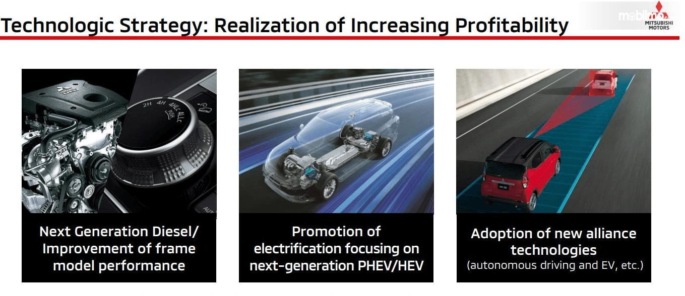 Gambar ini menunjukkan technology Strategy Mitsubishi