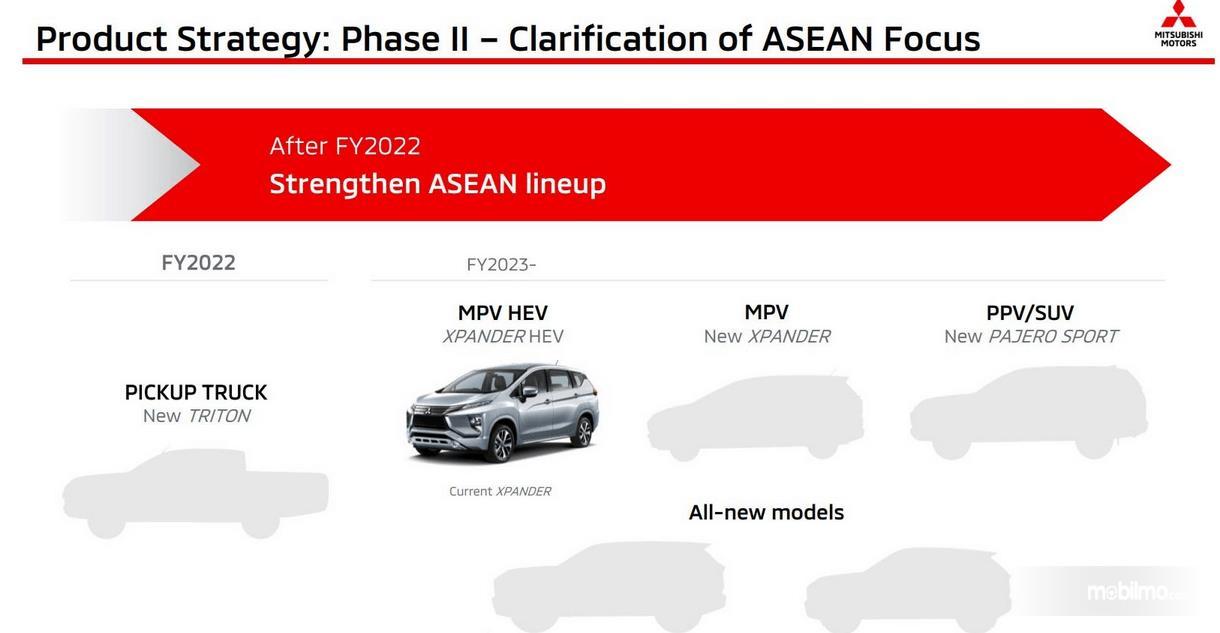 Gambar ini menunjukkan product strategy dengan terdapat Xpander HEV salah satunya