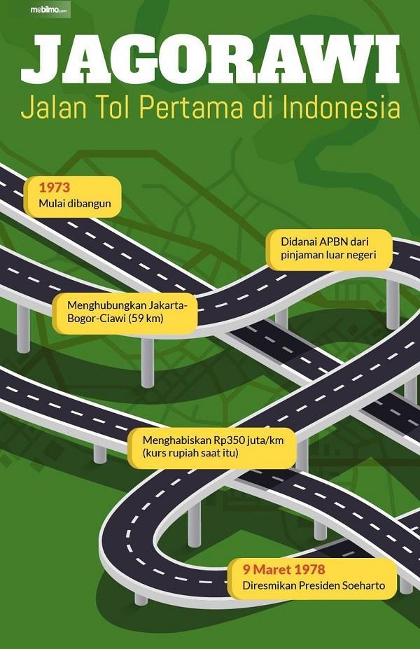 Gambar infografis jalan Tol Jagorawi (Tirto.id)