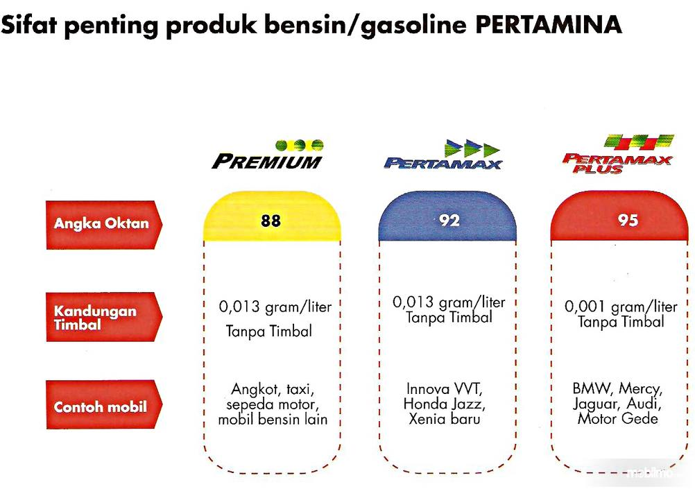 Gambar ini menunjukkan sifat penting produk bensin/gasolin Pertamina