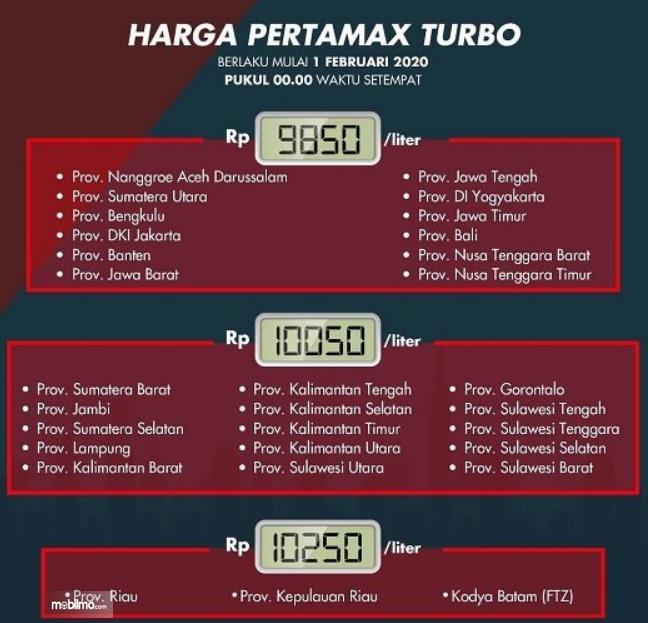 Gambar ini menunjukkan info harga Pertamax Turbo