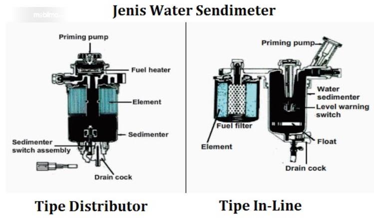 Gambar ini menunjukkan ilustrasi pada 2 jenis priming pump