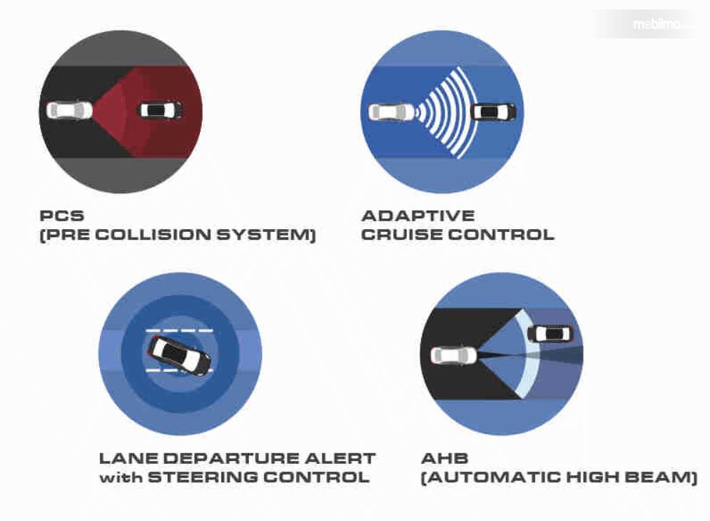 Gambar ini menunjukkan fitur dalam Toyota Safety Sense