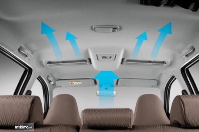 Gambar ini menunjukkan sirkulasi AC mobil di dalam kabin