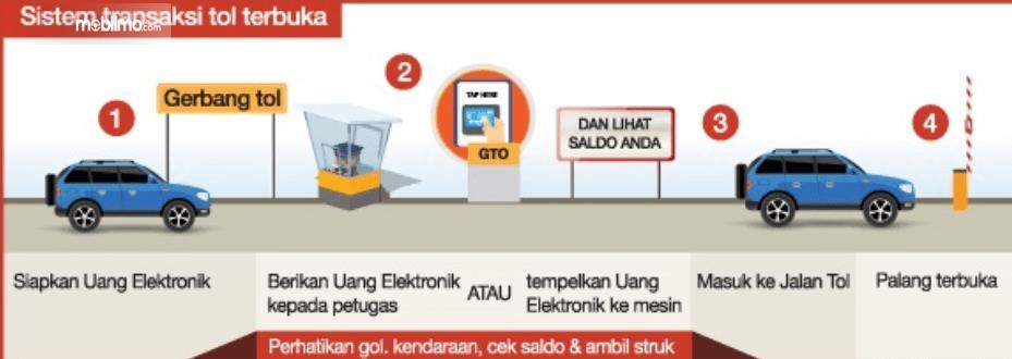 Gambar ini menunjukkan ilustrasi sistem transaksi tol terbuka