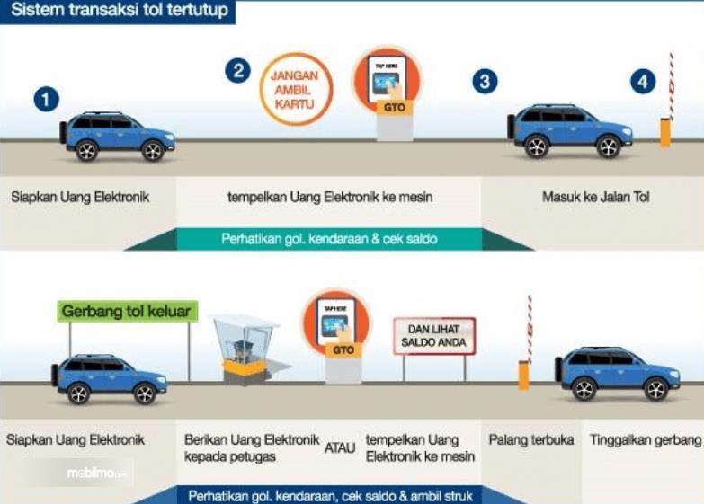 Gambar iini menunjukkan ilustrasi sistem transaksi tol tertutup