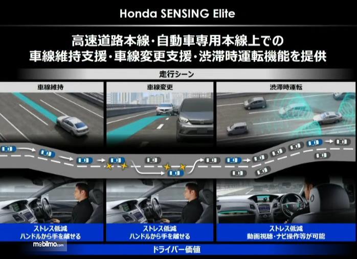 Gambar ini menunjukkan teknologi Honda Sensing elite pada All New Honda Legend Hybrid EX