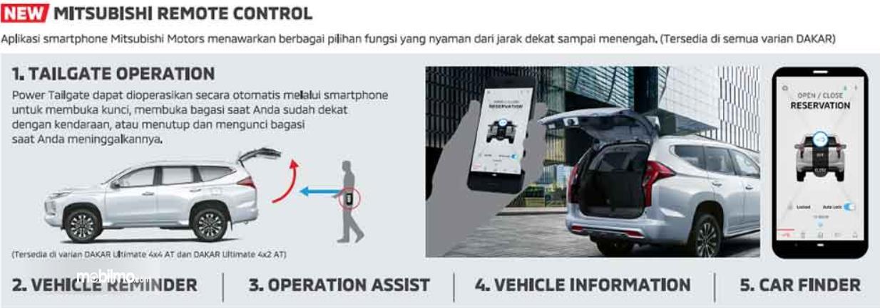 Gambar ini menunjukkan bebebrapa yang dapat dipoerasikan fitur Mitsubishi Remote Control