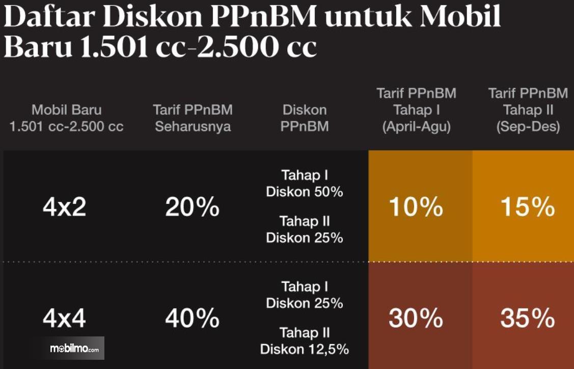 Gambar ini menunjukkan ilustrasi besaran pajak PPb BM pada mobil mesin 1.500 cc sampai 2.500 cc