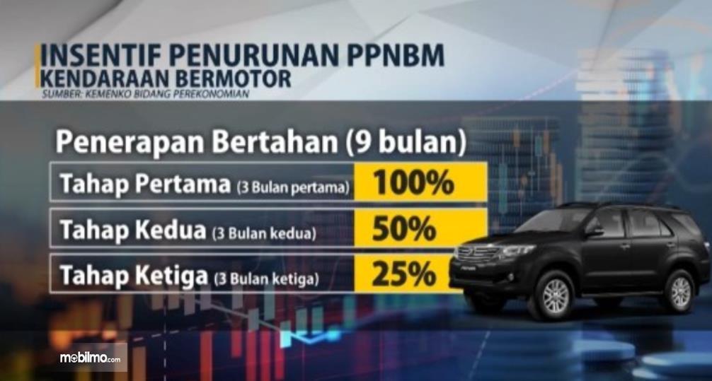 Gambar ini menunjukkan insentif tahapan insentif PPnBM