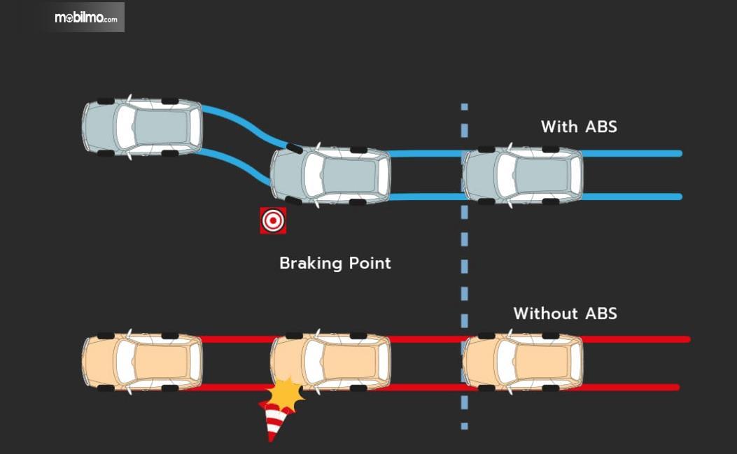 Gambar ini menunjukkan sistem pengereman ABS pada mobil Toyota Rush GR Sport 2021