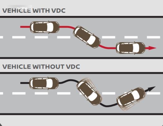 Gambar ini menunjukkan ilustrasi fitur VDC pada Nissan Magnite Upper MT 2021