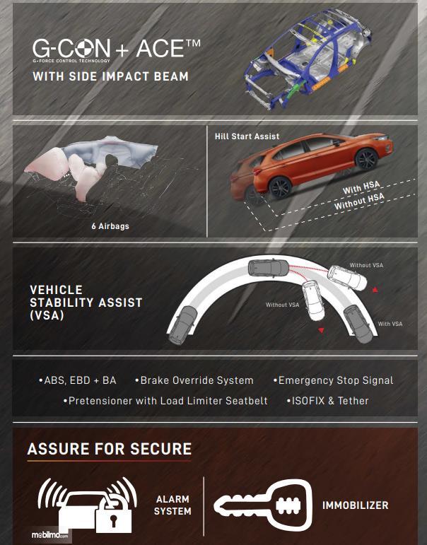 Gambar ini menunjukkan fitur pada mobil Honda City Hatchback RS