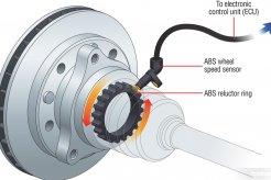 Tanda Perlu Mengganti Sensor Rem ABS