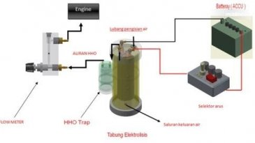 Seberapa Efektif Penambahan Gas HHO Di Mesin Mobil?